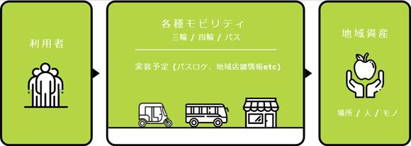 地域交通で住民の生活を変える